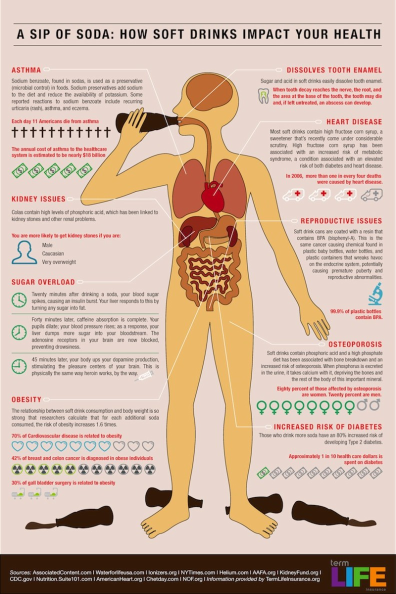 How A Soft Drink Impacts Your Health