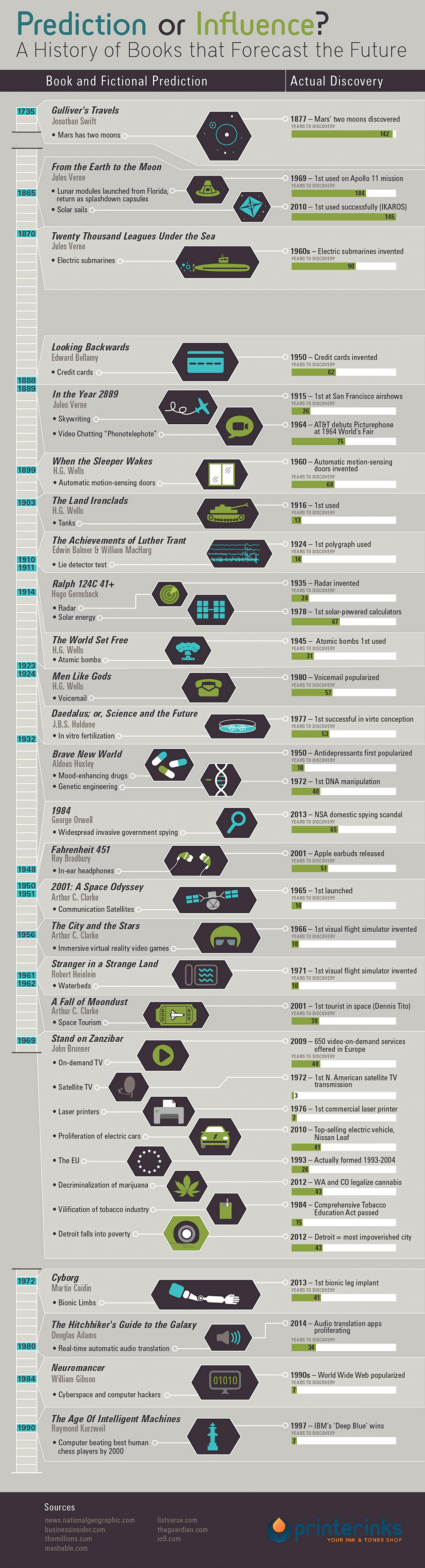 Infographic   Science Fiction Books That Forecast the Future