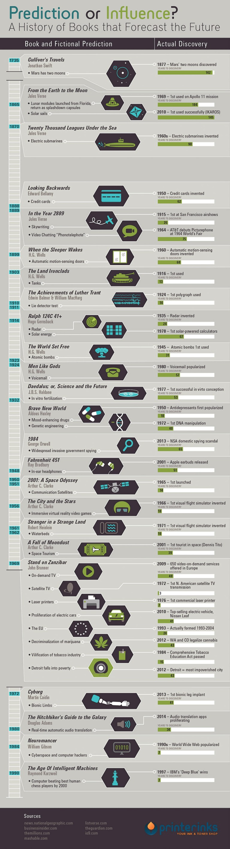 Infographic | Science Fiction Books That Forecast the Future
