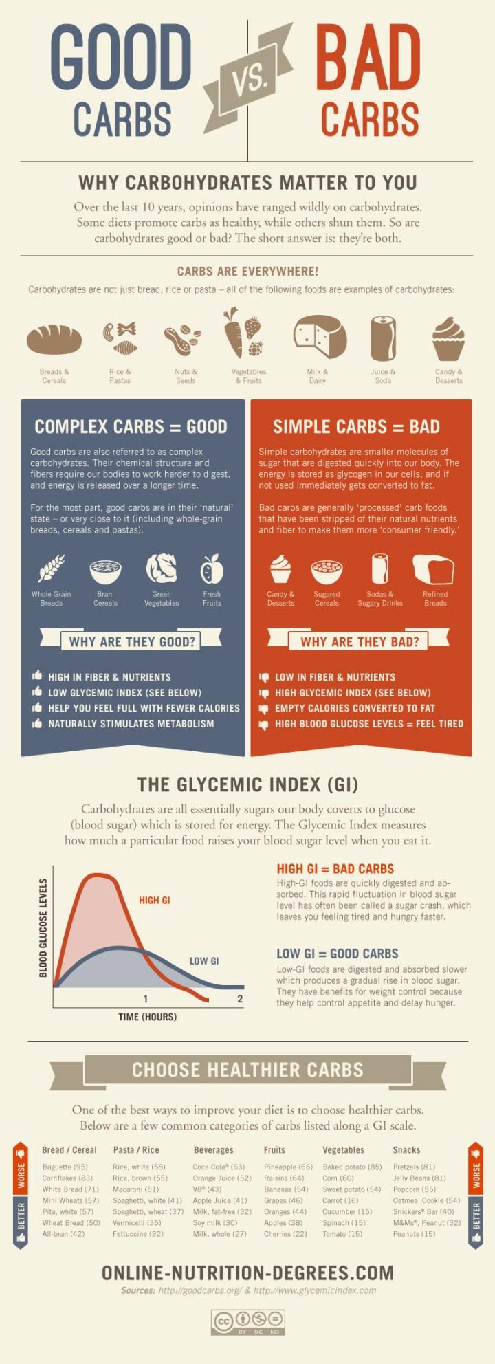 good_carbs_vs_bad_carbs_infographic