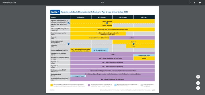 Recommended Adult Immunization Schedule by Age Group, United States, 2020