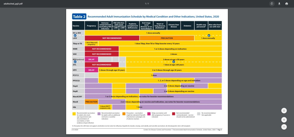 Recommended Adult Immunization Schedule by Medical Condition and Other Indications, United States, 2020