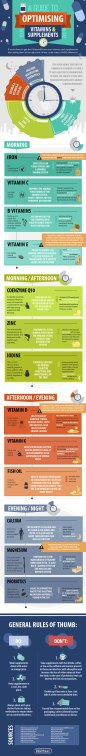 Guide-to-Vitamins-and-Supplements Graphic