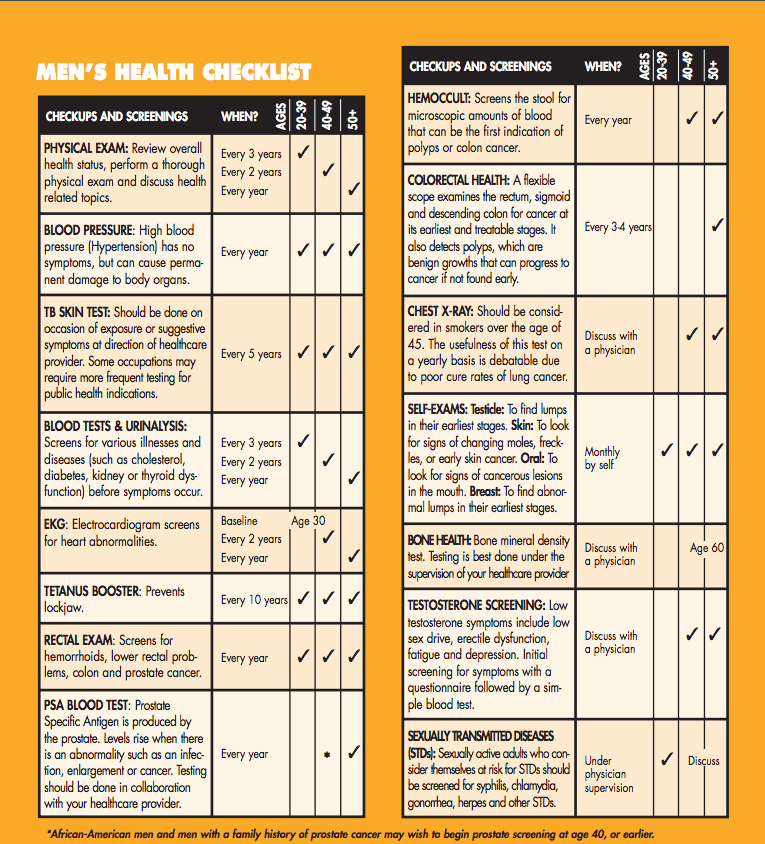 men's checklist