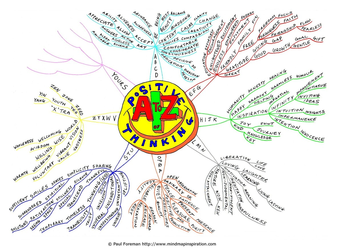 Positive_Thinking_Mind_Map