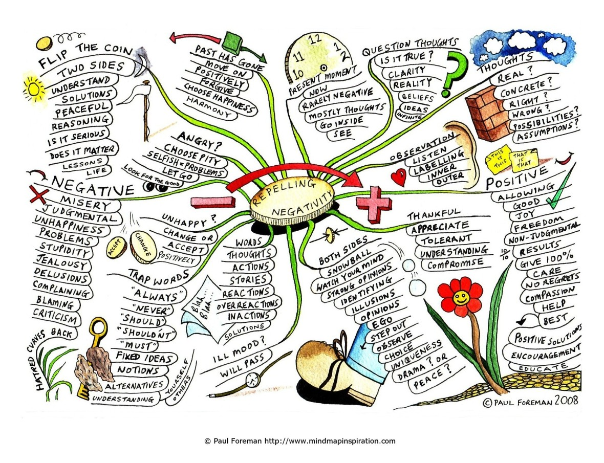 Repelling_Negativity_Mind_Map
