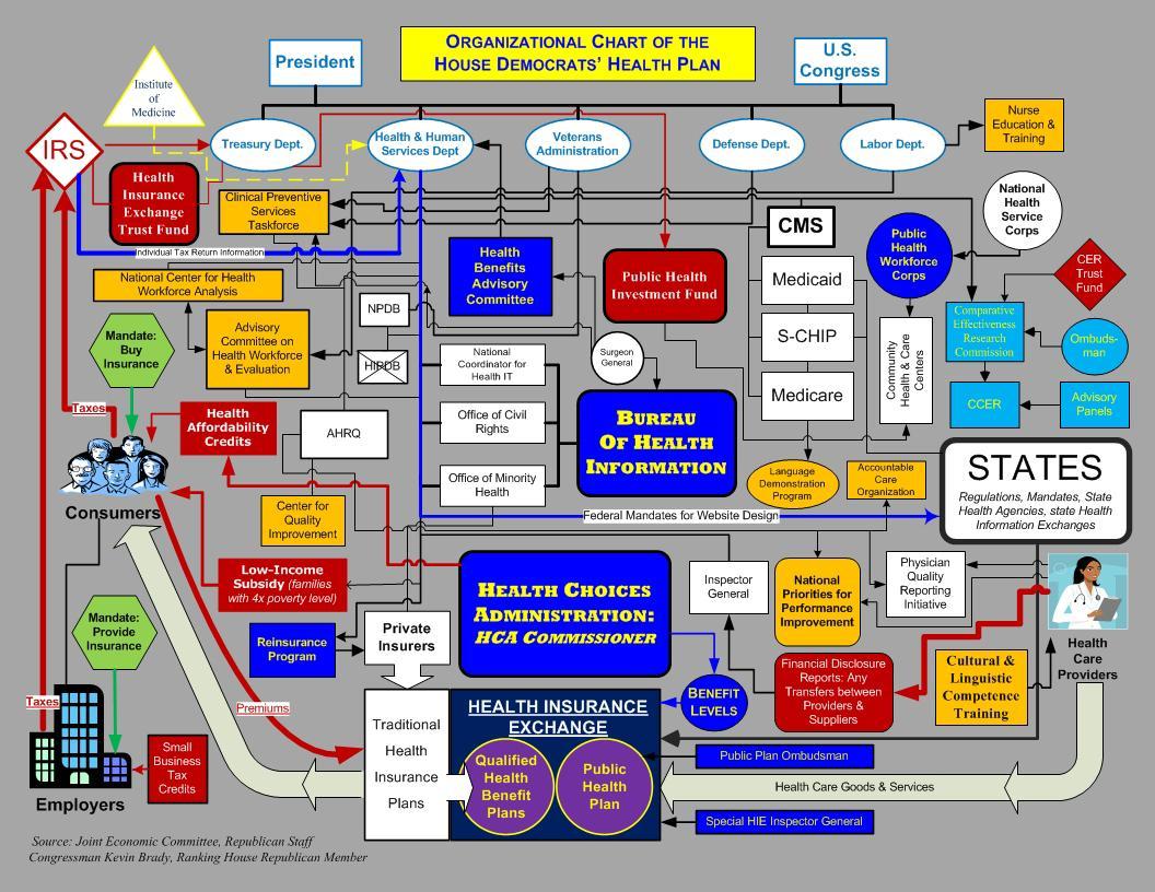 health_plan_organizational_chart