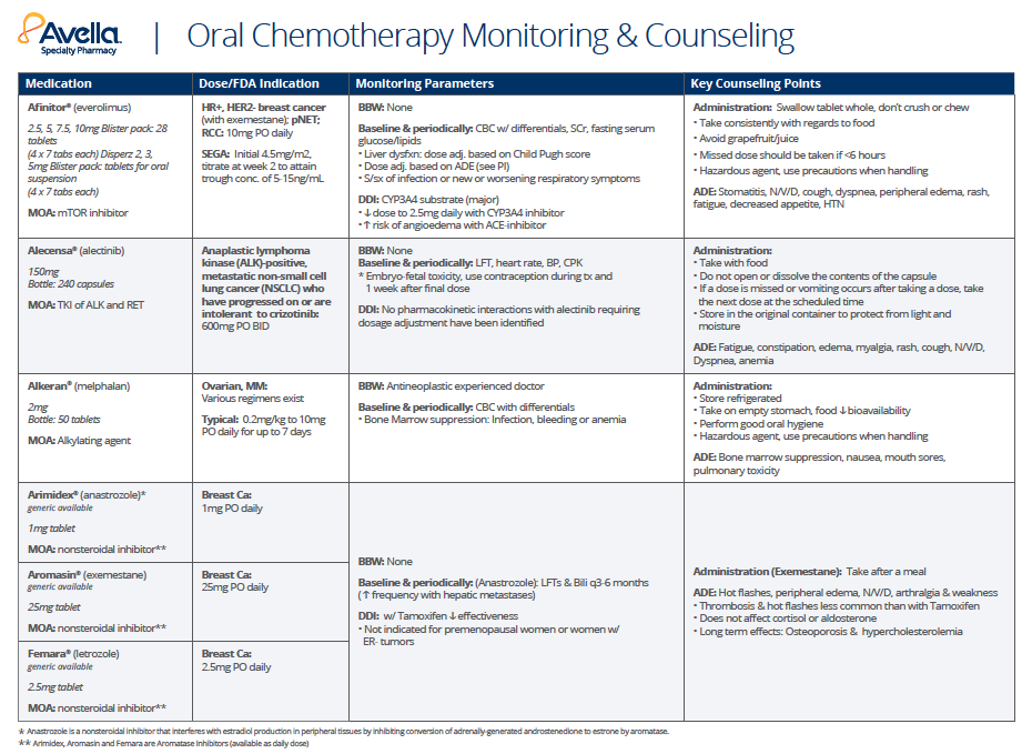 oral_chemo_chart
