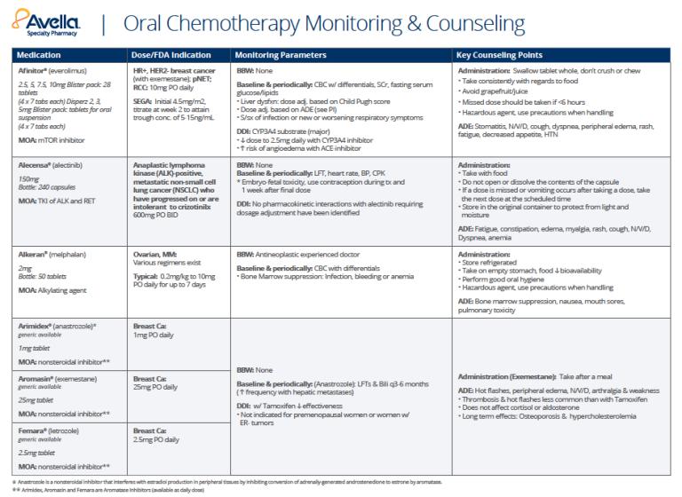 oral_chemo_chart