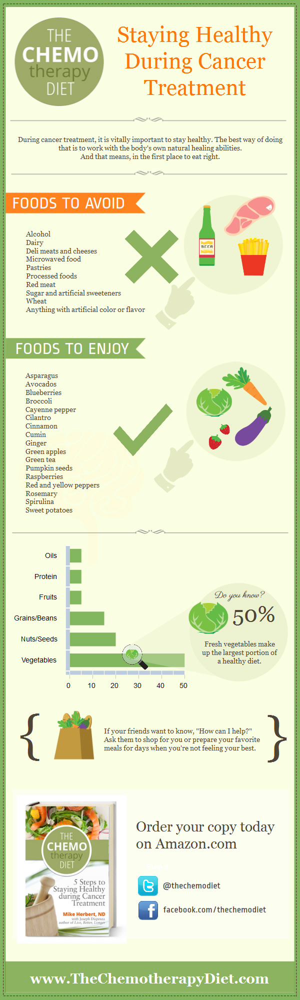 the-chemo-therapy-diet-staying-healthy-during-cancer-treatment