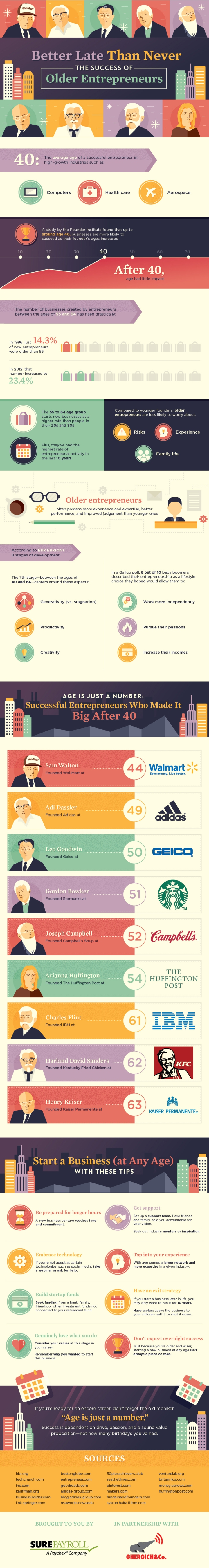 20151103081719-success-of-older-entrepreneurs-infographic