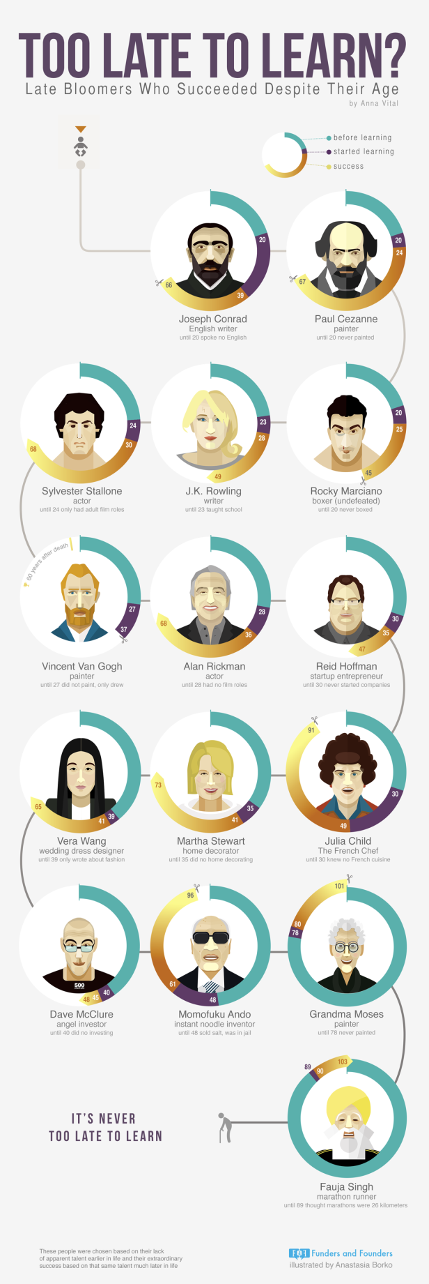 too-late-to-learn-late-bloomers-people-who-succeeded-infographic