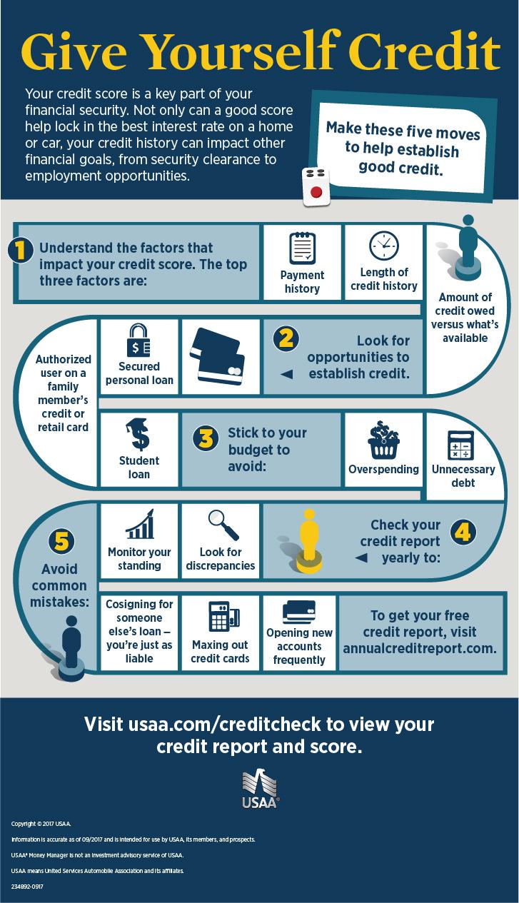 adv_advice-finances-buildingcredit-ig