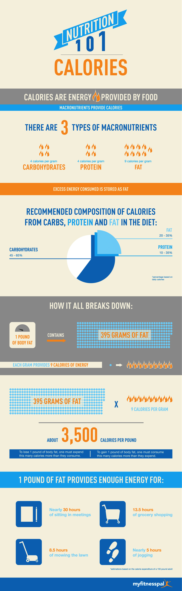 Calories-MyFitnessPal-Nutrition-101-Infographic2