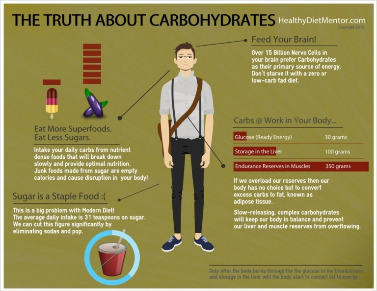 the-truth-about-carbohydrates_51bb3ab68a8f1_w1500