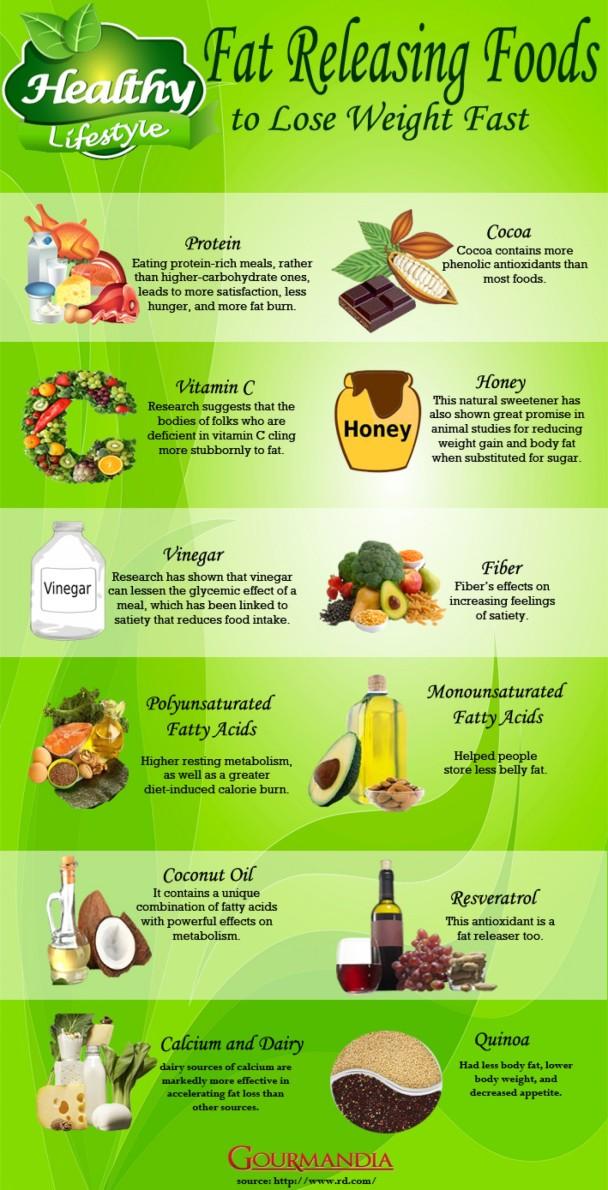 Fat Releasing Foods