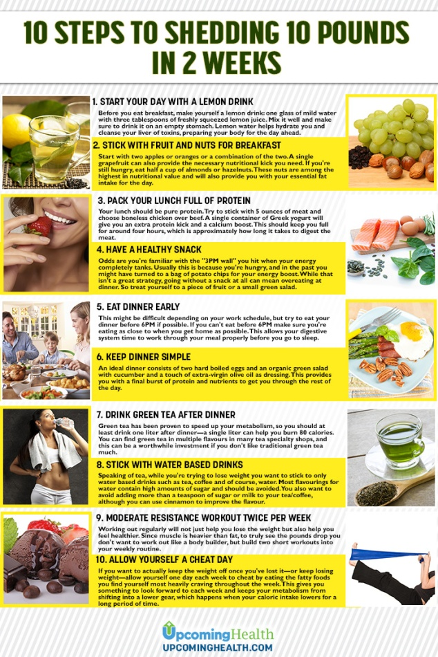 How-To-Lose-10-Pounds-in-2-Weeks