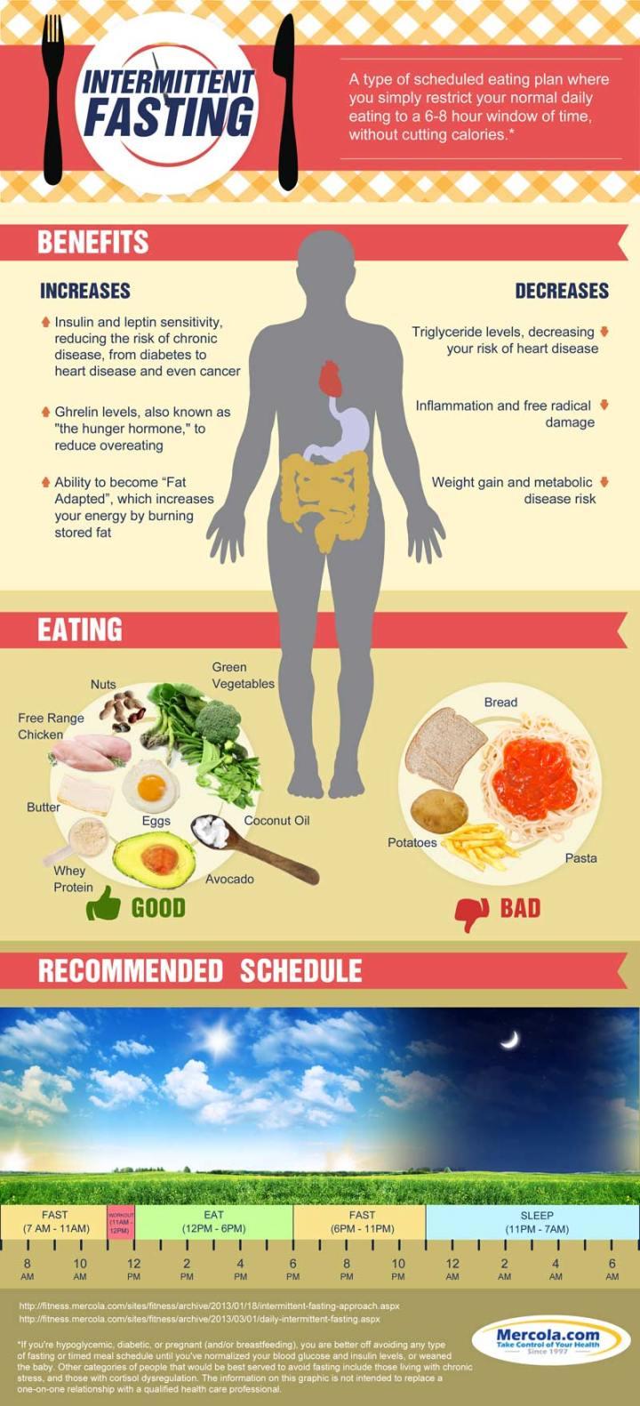 intermittent-fasting